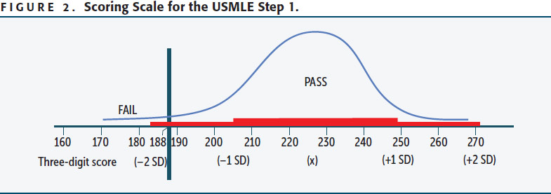 Distribution of USMLE Step 1 scores in 2014