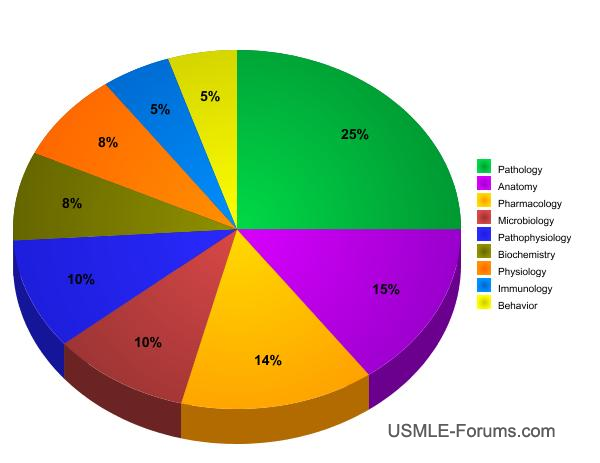 Distribution of questions in USMLE Step 1 by subject